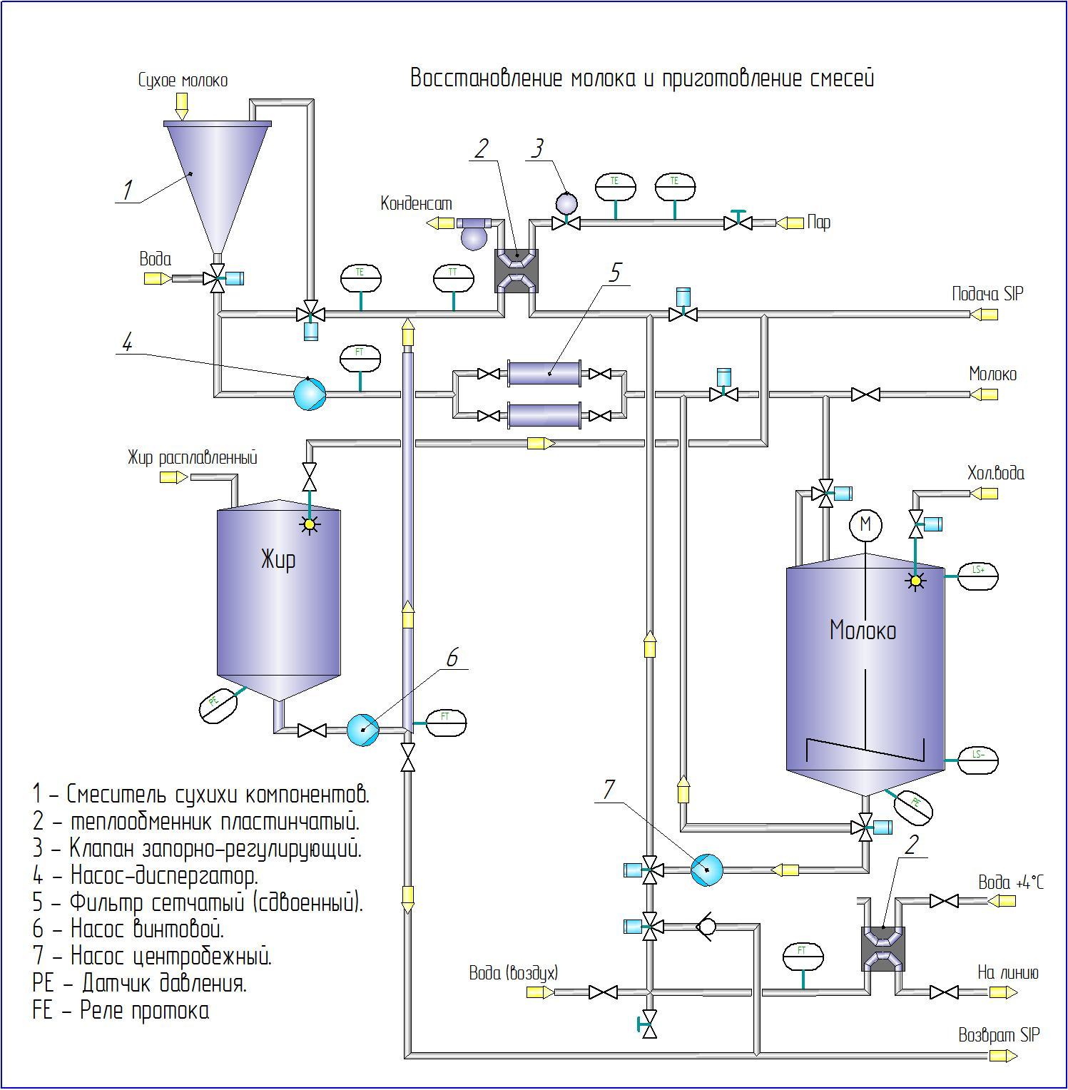 Технологическая схема молочной линии